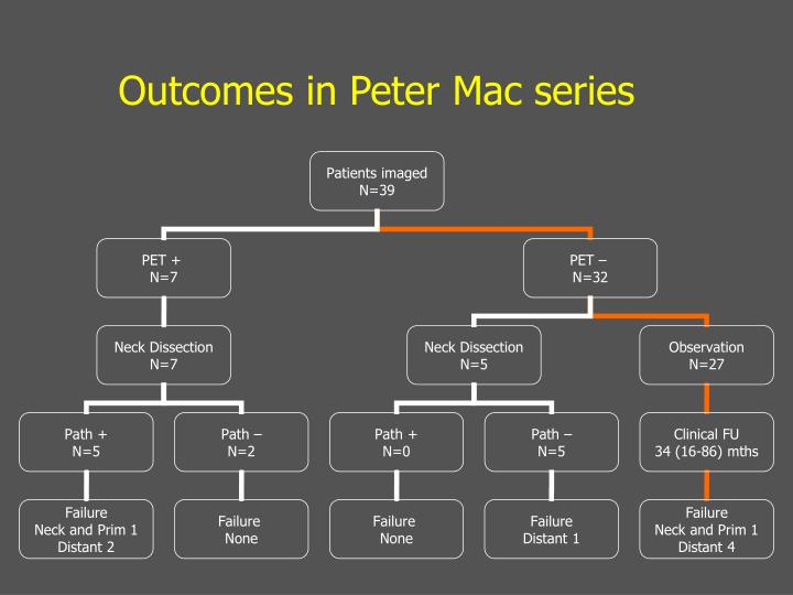 Outcomes in Peter Mac series
