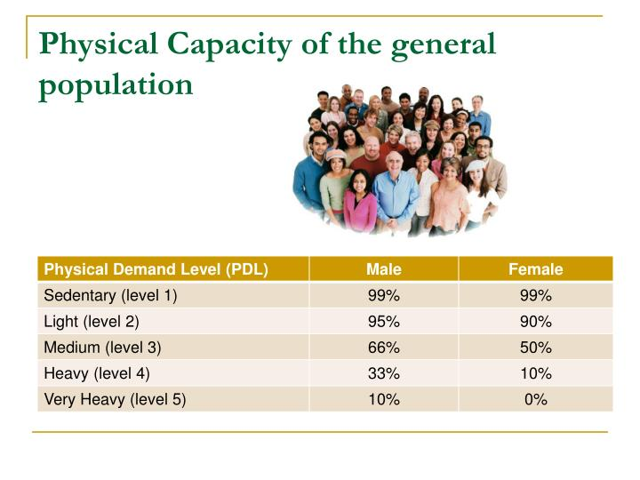 Physical Capacity of the general population