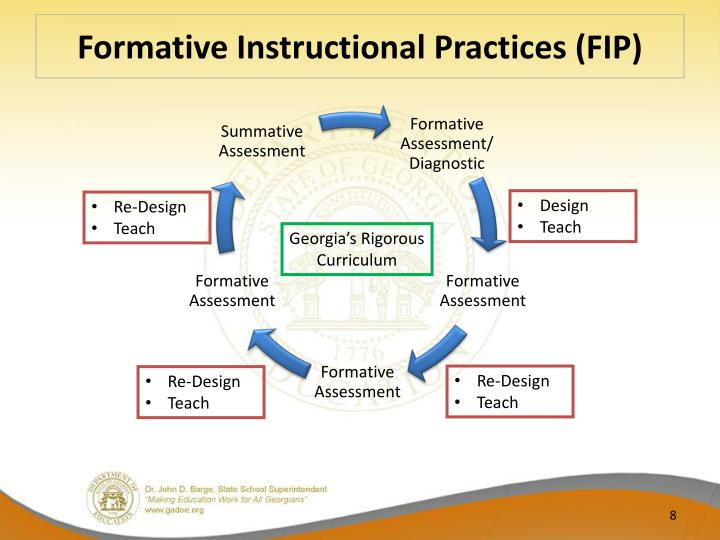 Formative Instructional Practices (FIP)