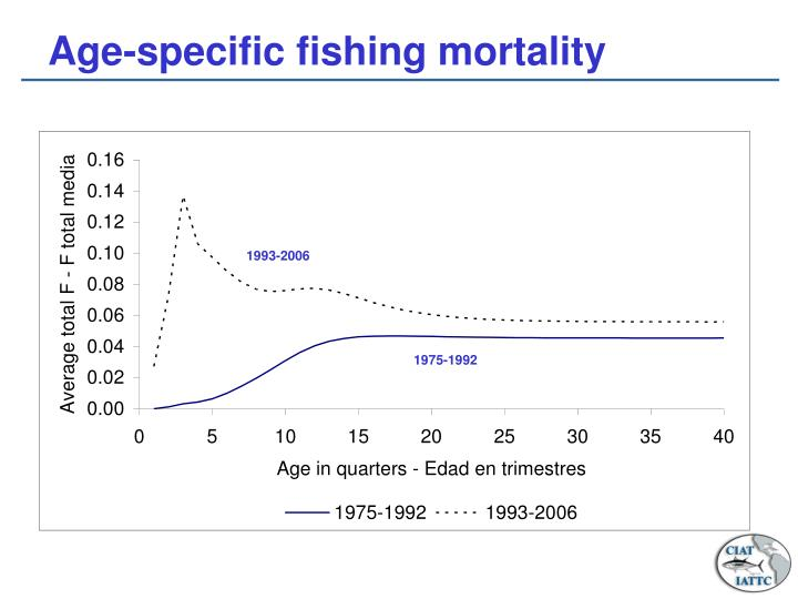 Age-specific fishing mortality