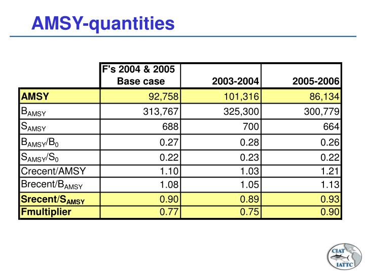 AMSY-quantities