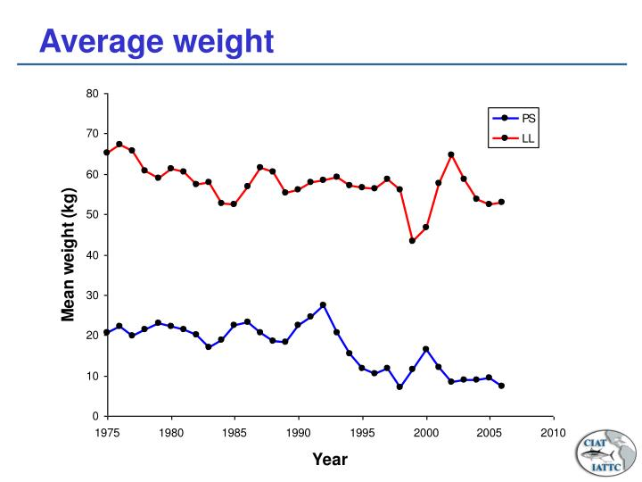 Average weight