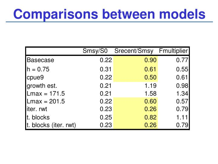 Comparisons between models