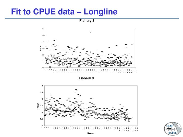 Fit to CPUE data – Longline