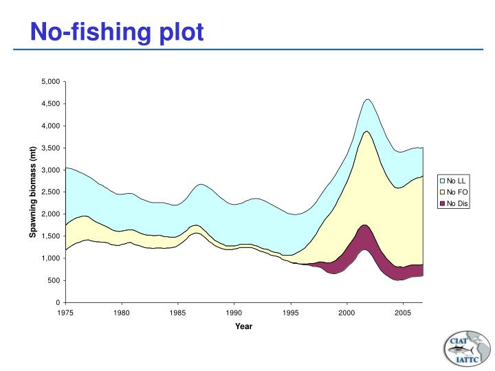 No-fishing plot