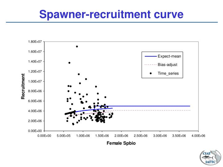Spawner-recruitment curve