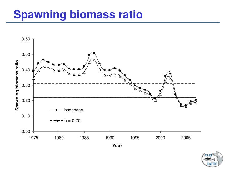Spawning biomass ratio