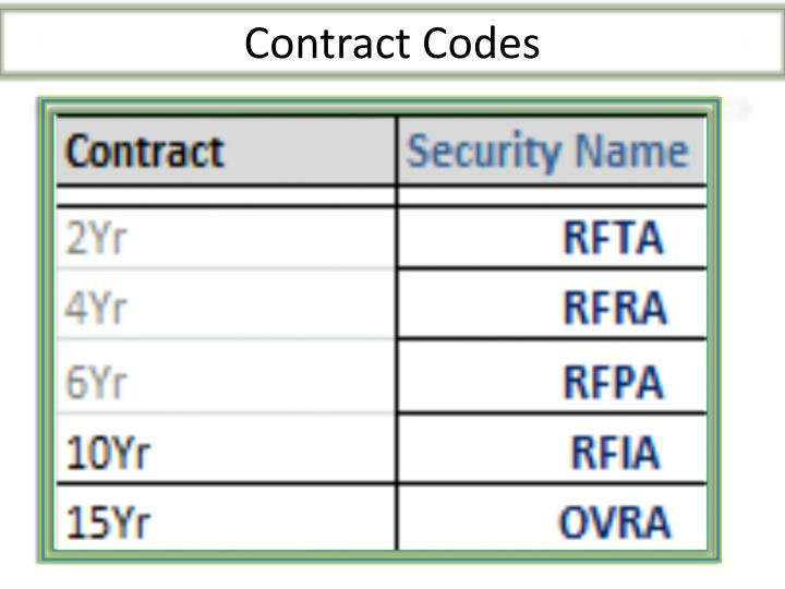 Contract Codes