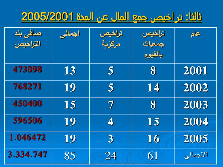:      2005/2001