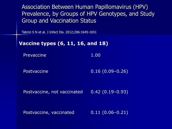 Association Between Human Papillomavirus (HPV) Prevalence, by Groups of HPV Genotypes, and Study Group and Vaccination Status