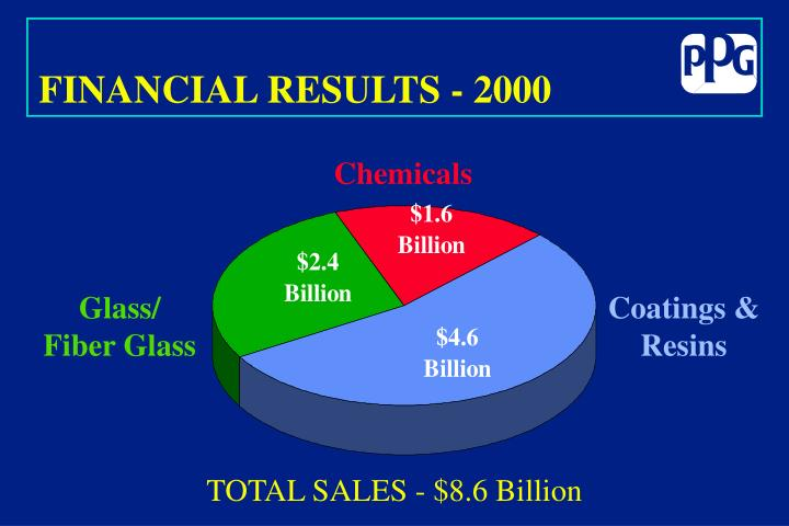 FINANCIAL RESULTS - 2000