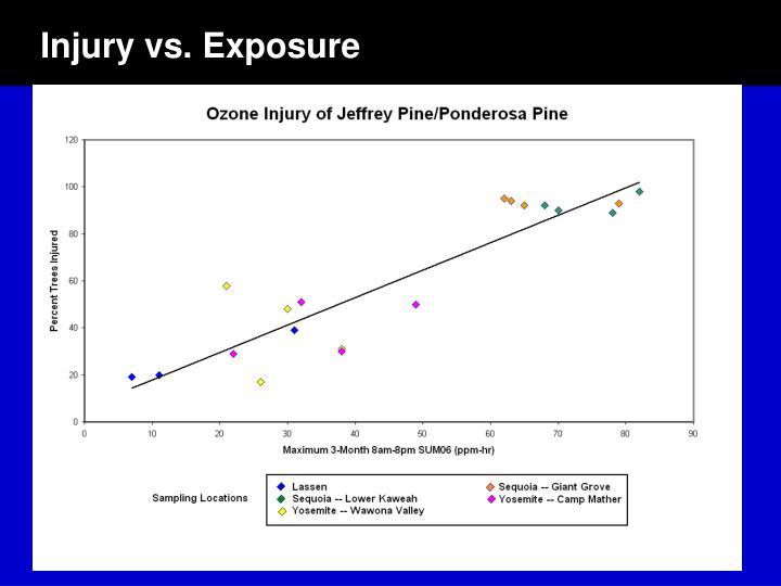 Injury vs. Exposure