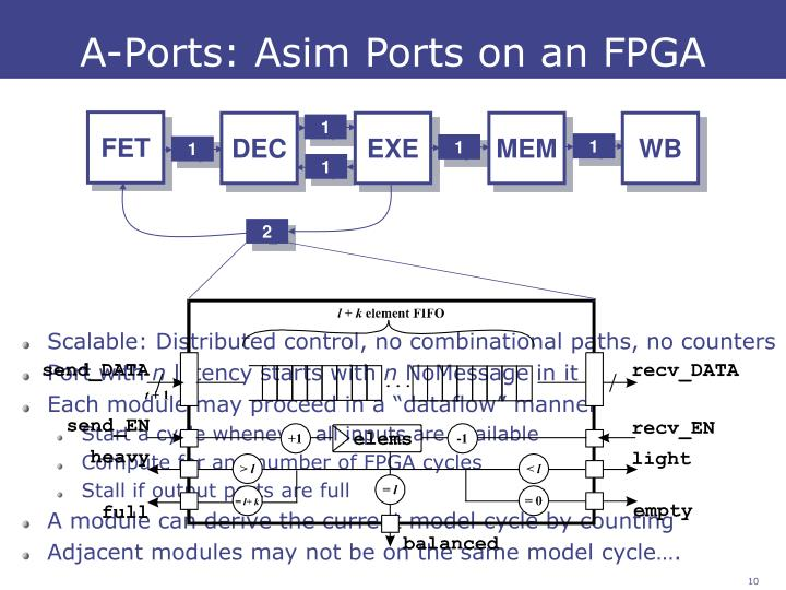A-Ports: Asim Ports on an FPGA