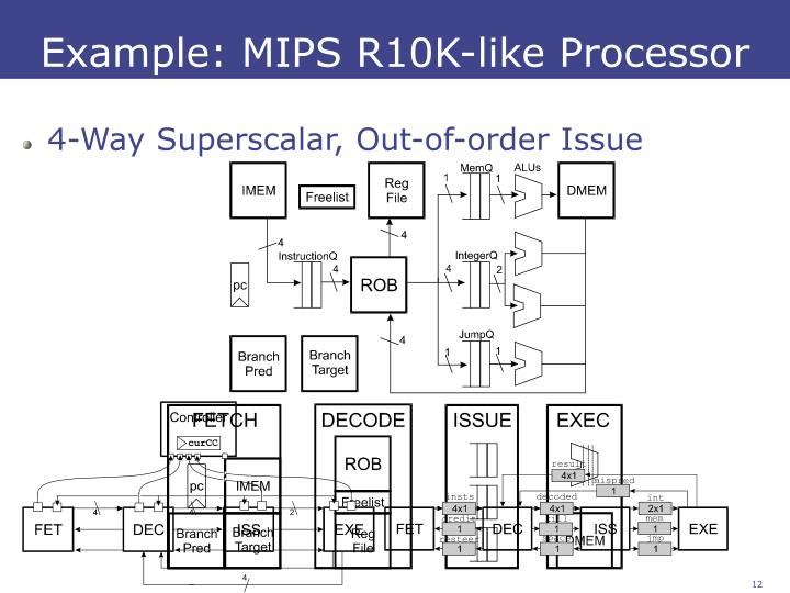 Example: MIPS R10K-like Processor