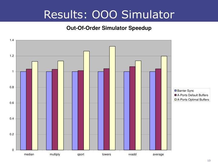 Results: OOO Simulator