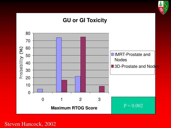 GU or GI Toxicity