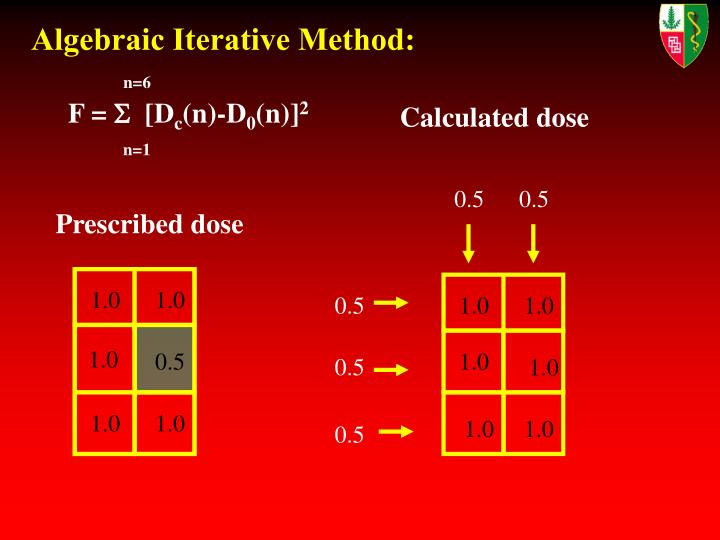 Algebraic Iterative Method: