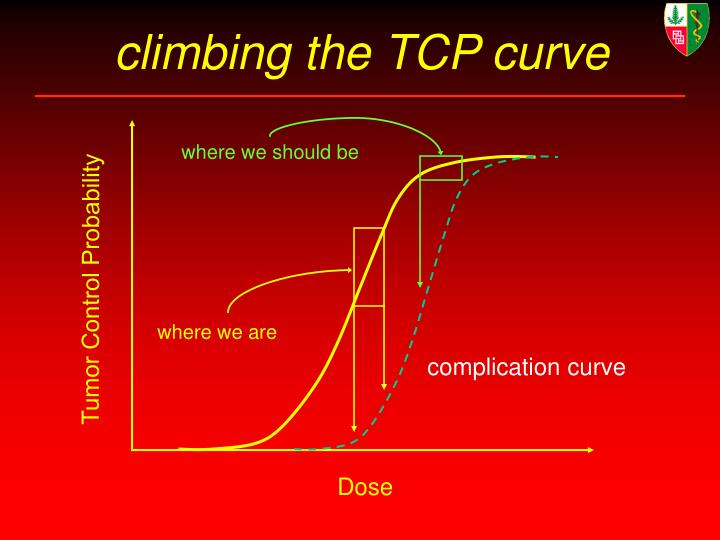 climbing the TCP curve