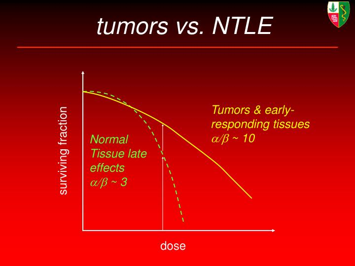 tumors vs. NTLE