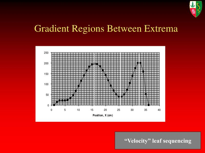 Gradient Regions Between Extrema