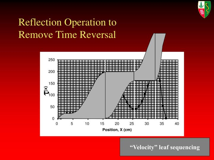 Reflection Operation to Remove Time Reversal