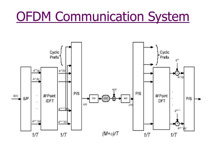 OFDM Communication System