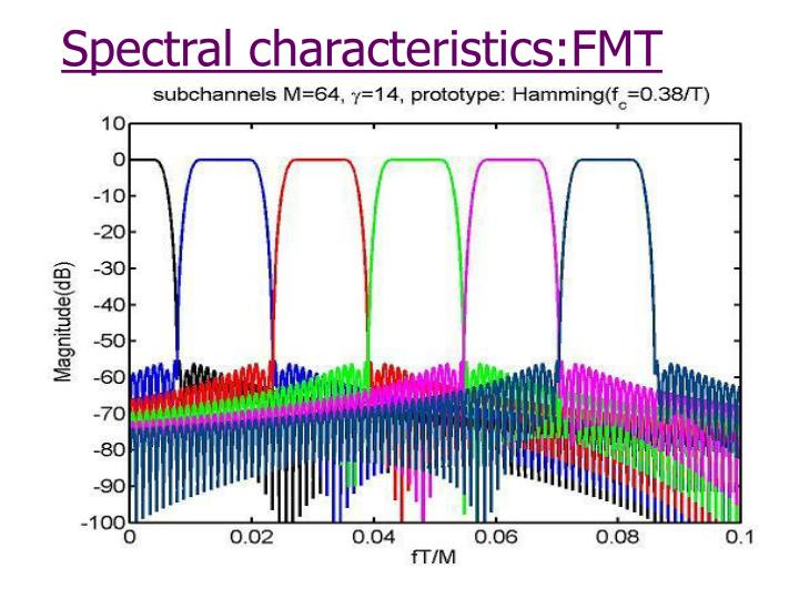 Spectral characteristics:FMT