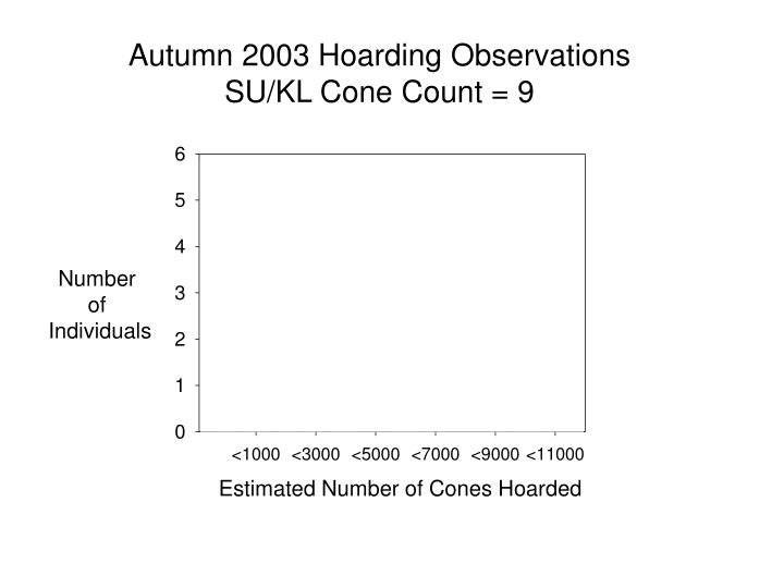 Autumn 2003 Hoarding Observations