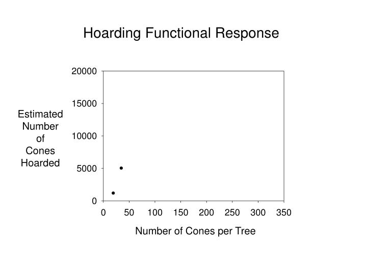 Hoarding Functional Response