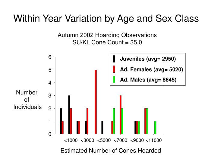 Juveniles (avg= 2950)