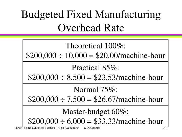 Budgeted Fixed Manufacturing Overhead Rate