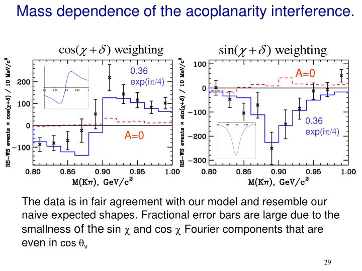 Mass dependence of the acoplanarity interference.