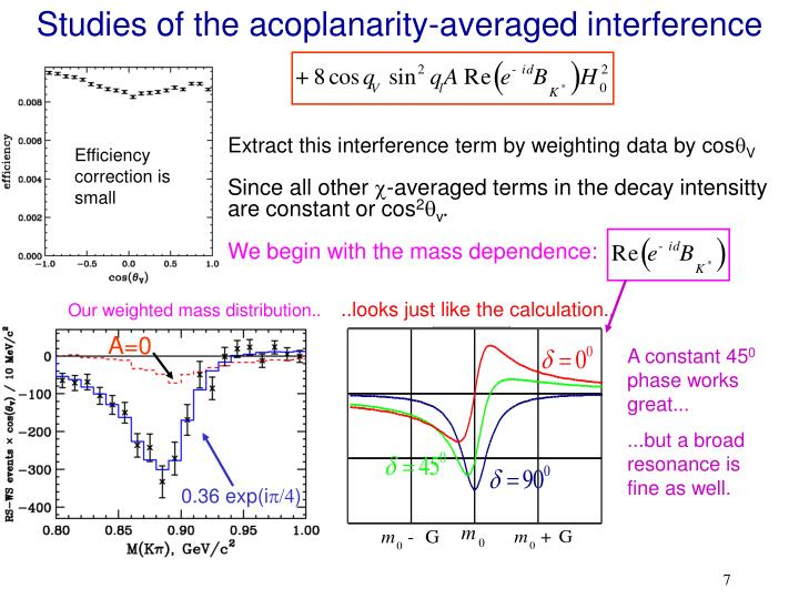 Studies of the acoplanarity-averaged interference