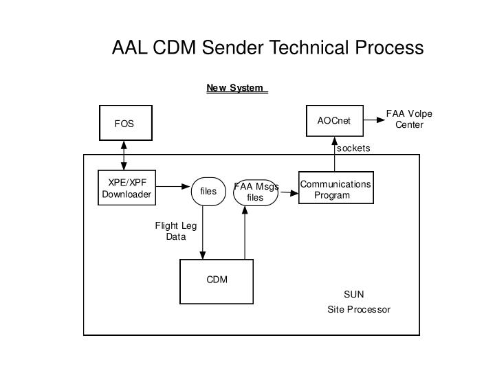 AAL CDM Sender Technical Process