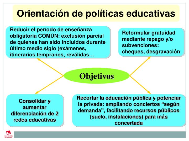 Orientación de políticas educativas