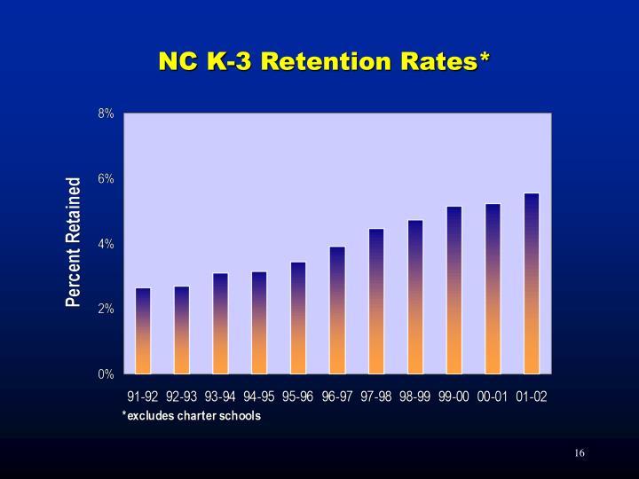 NC K-3 Retention Rates*