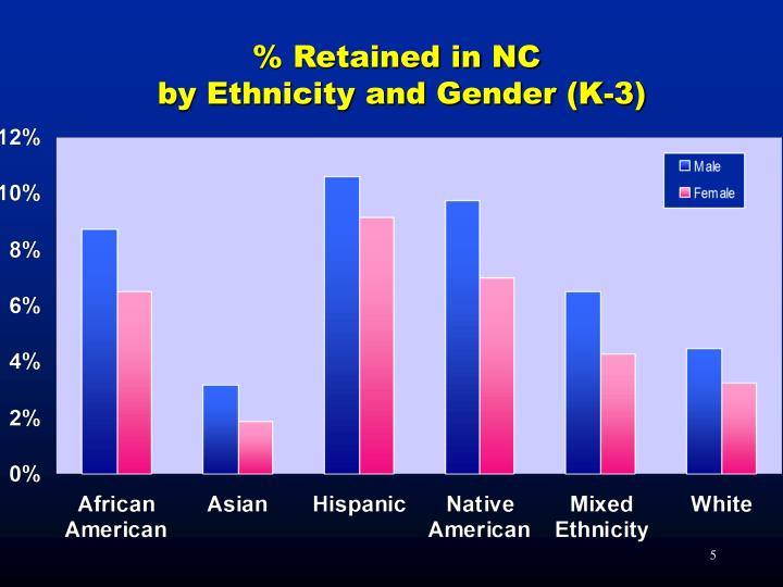 % Retained in NC