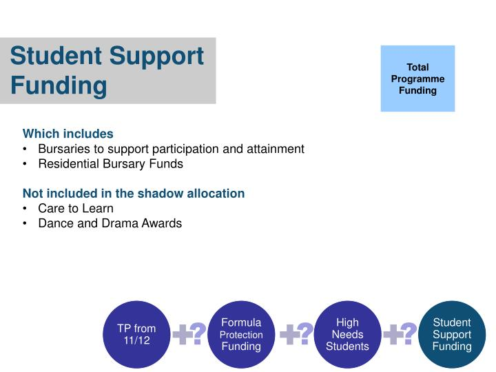 Student Support Funding