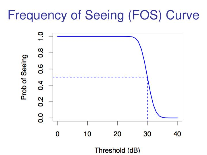 Frequency of seeing fos curve