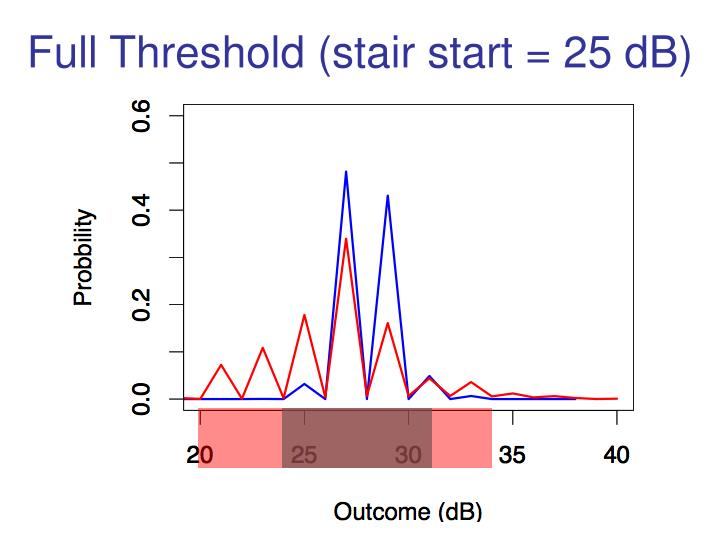 Full Threshold (stair start = 25 dB)