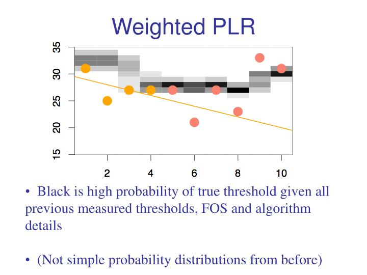 Weighted PLR