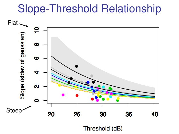 Slope-Threshold Relationship