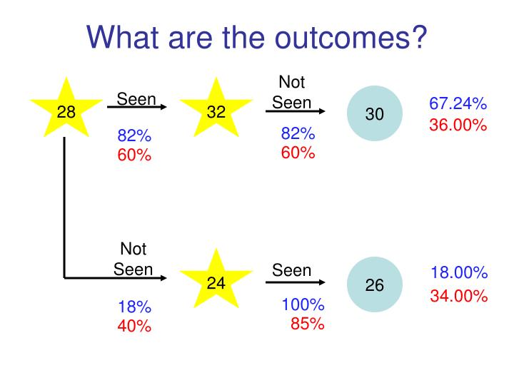 What are the outcomes?