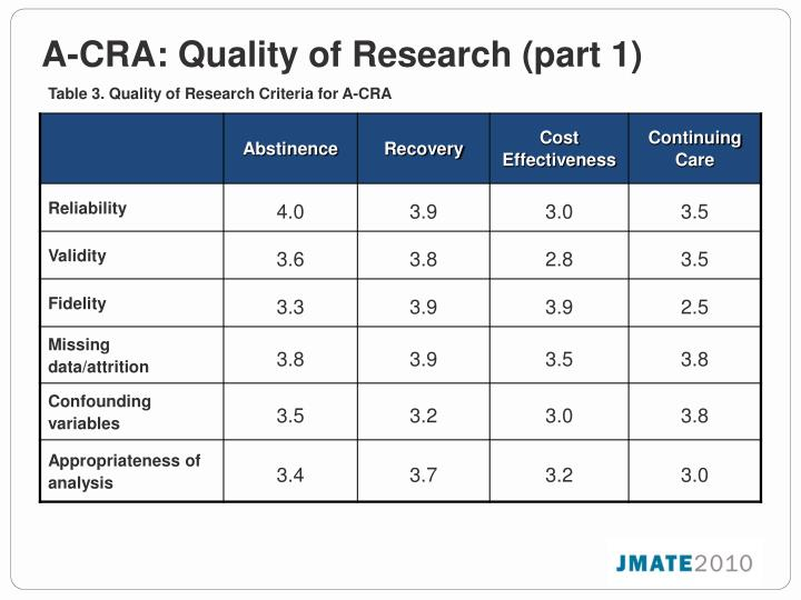 A-CRA: Quality of Research (part 1)