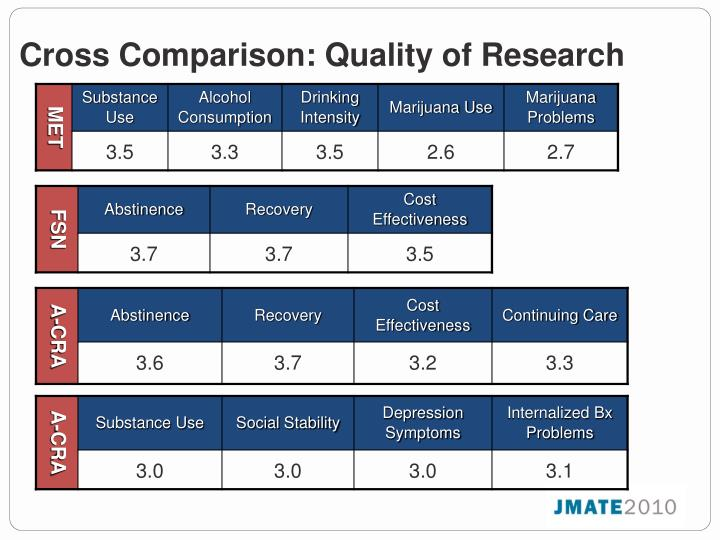 Cross Comparison: Quality of Research