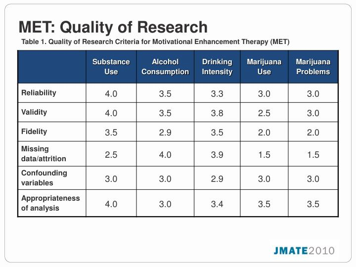 MET: Quality of Research