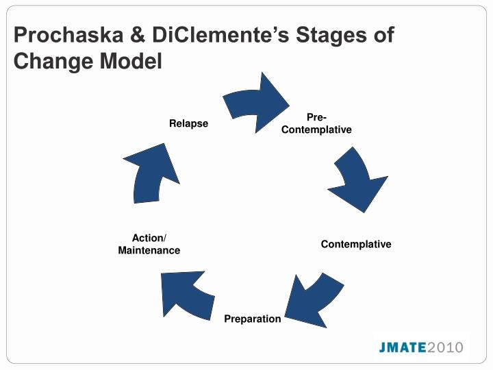 Prochaska & DiClemente's Stages of Change Model