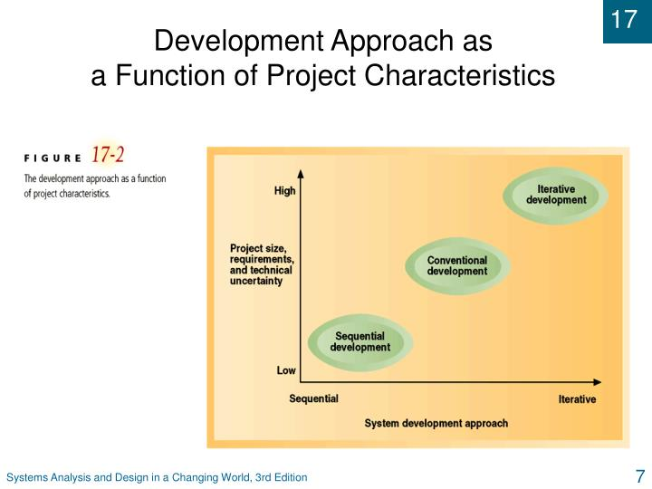 Development Approach as