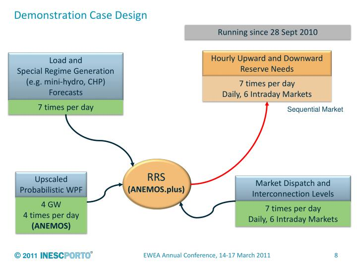 Demonstration Case Design