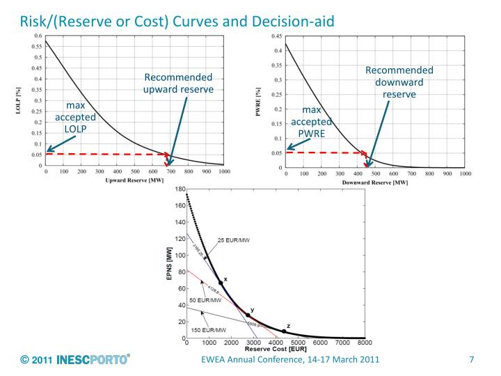Risk/(Reserve or Cost) Curves and Decision-aid